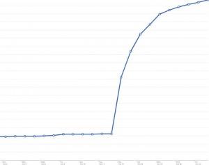Ilość fanów na Facebooku